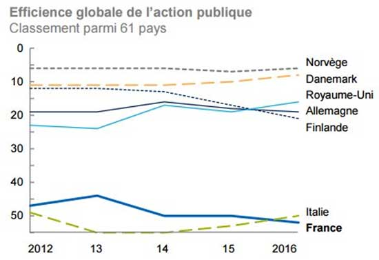efficacit� de l'action publique