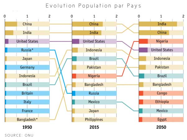 ?volution population par pays